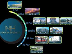 Phân khu 9 Nhơn hội New City