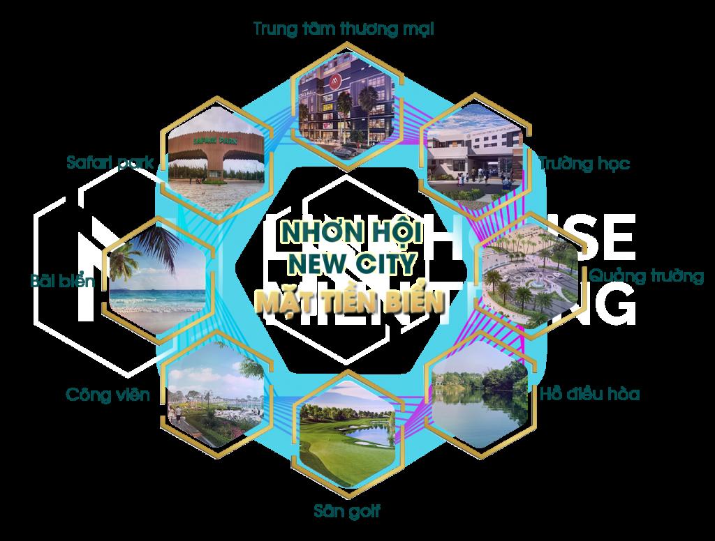 Tiện ích Phân khu 8 Nhơn Hội New City